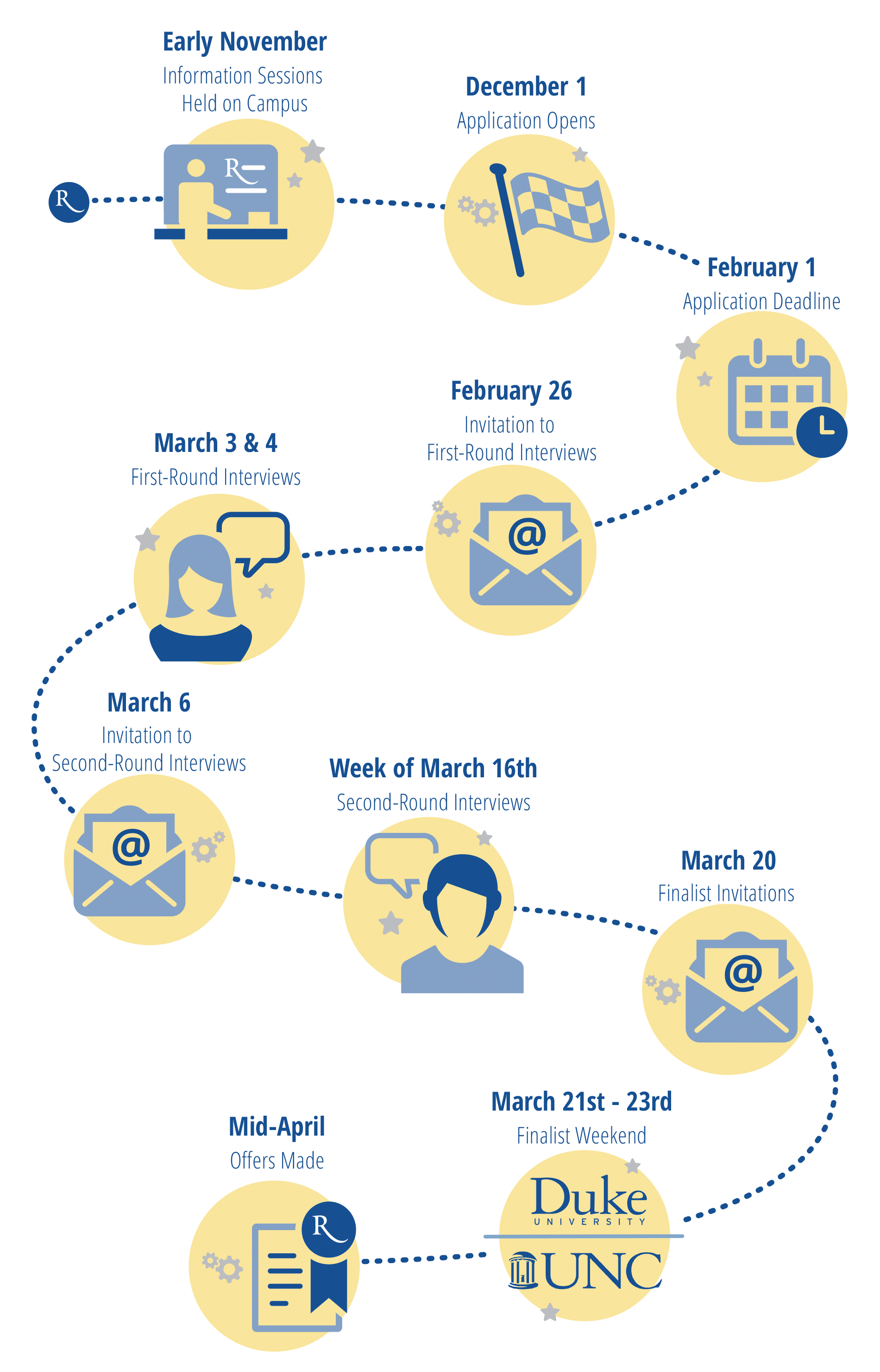 Duke Unc Timeline@2x UPDATED